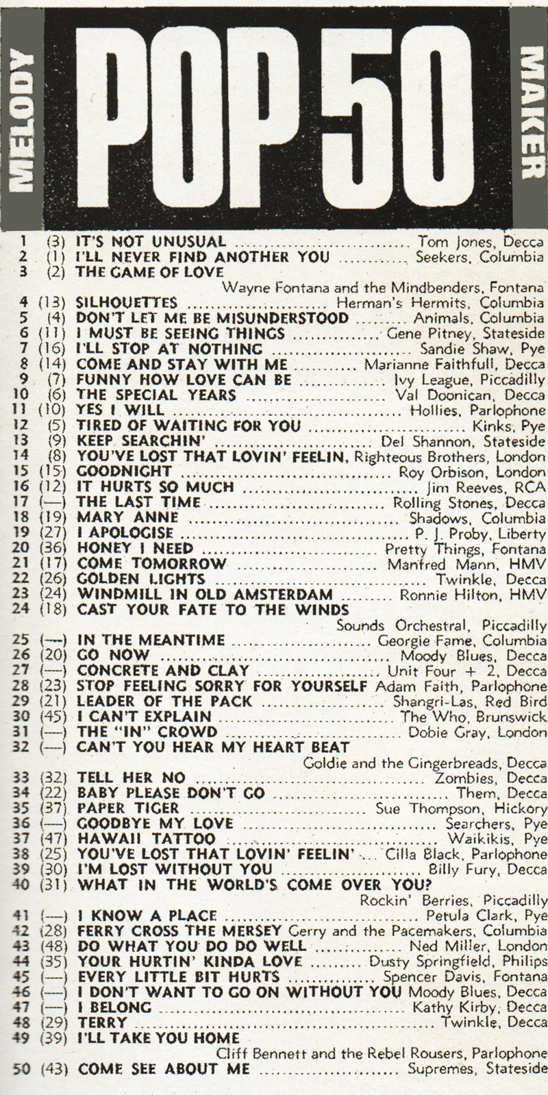 1965 chart