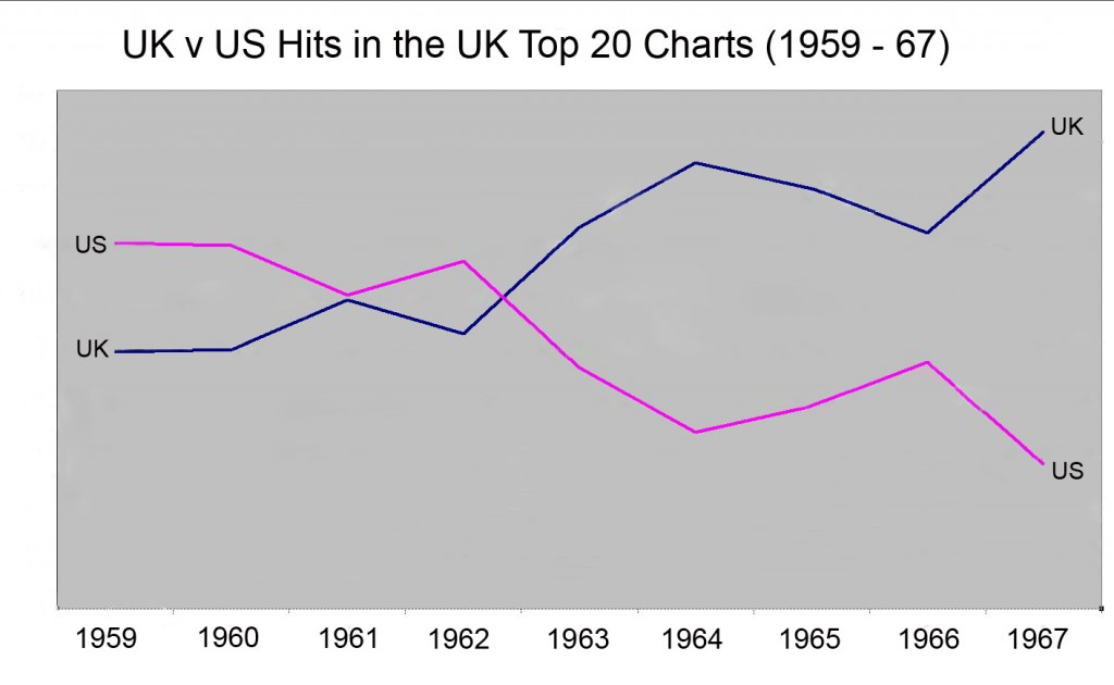 UK and US top 20 hits
